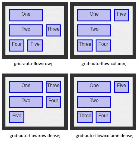 Mô tả về grid-auto-flow