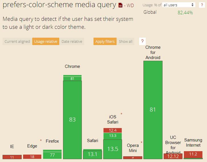 Hiện này có đến hơn 82% trình duyệt đã hỗ trợ CSS query prefers-color-scheme